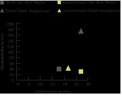 Verformung und Einstreuhöhe in der Pferdebox - BELMONDO Trend Pferdematten aus Gummi im Vergleich zu Strohmatratze