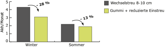 Arbeitszeit-Einsparung bei BELMONDO Gummimatten in der Pferdebox
