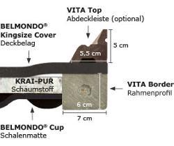 BELMONDO Kingsize Pferdematten-System für die Tierklinik: Gesamtsystem im Querschnitt
