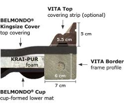 BELMONDO Kingsize horse mat system - cross-section of complete system